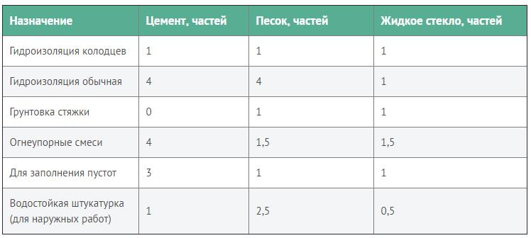 Виды жидкого стекла: особенности применения и характеристики раствора
