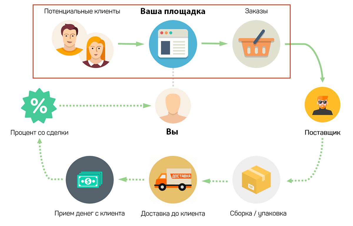 Дропшиппинг: что продавать и где найти поставщика для быстрого запуска бизнеса
