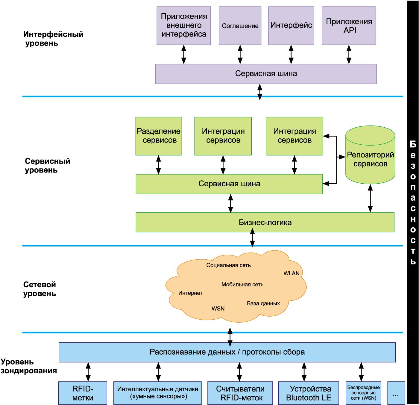 Системная интеграция интеллектуальных особенностей человека в информационно-технологическую среду   статья в журнале «молодой ученый»