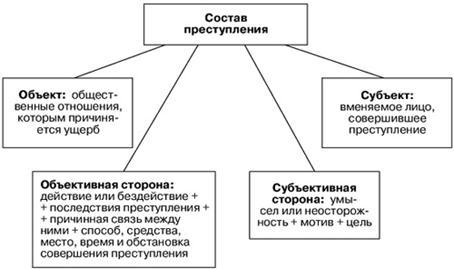 Административные правонарушения — что это, их признаки и виды, примеры нарушений, их состав, производство и обжалование постановлений   ktonanovenkogo.ru