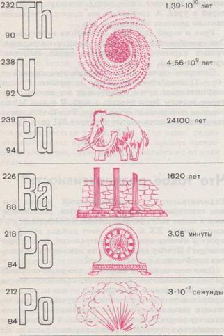 """Конспект """"радиоактивность. излучения. распад"""" - учительpro"""