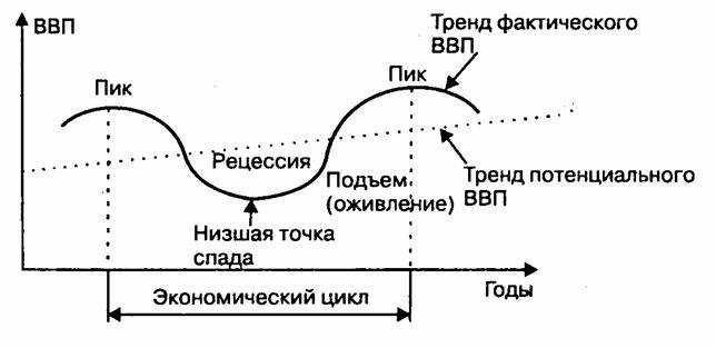 Экономические циклы — виды и фазы