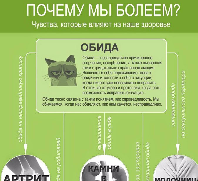 Психосоматика: что это такое (простыми словами) в психологии, как лечатся и проявляются психосоматические заболевания у взрослых: причины и лечение