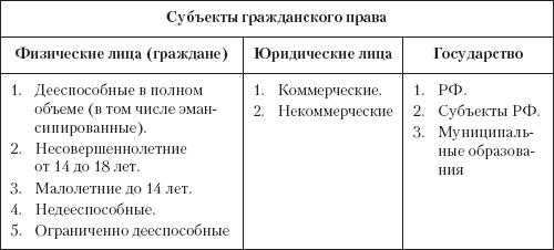 Субъекты и объекты правоотношений