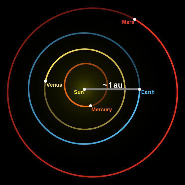 Астрономическая единица — википедия с видео // wiki 2