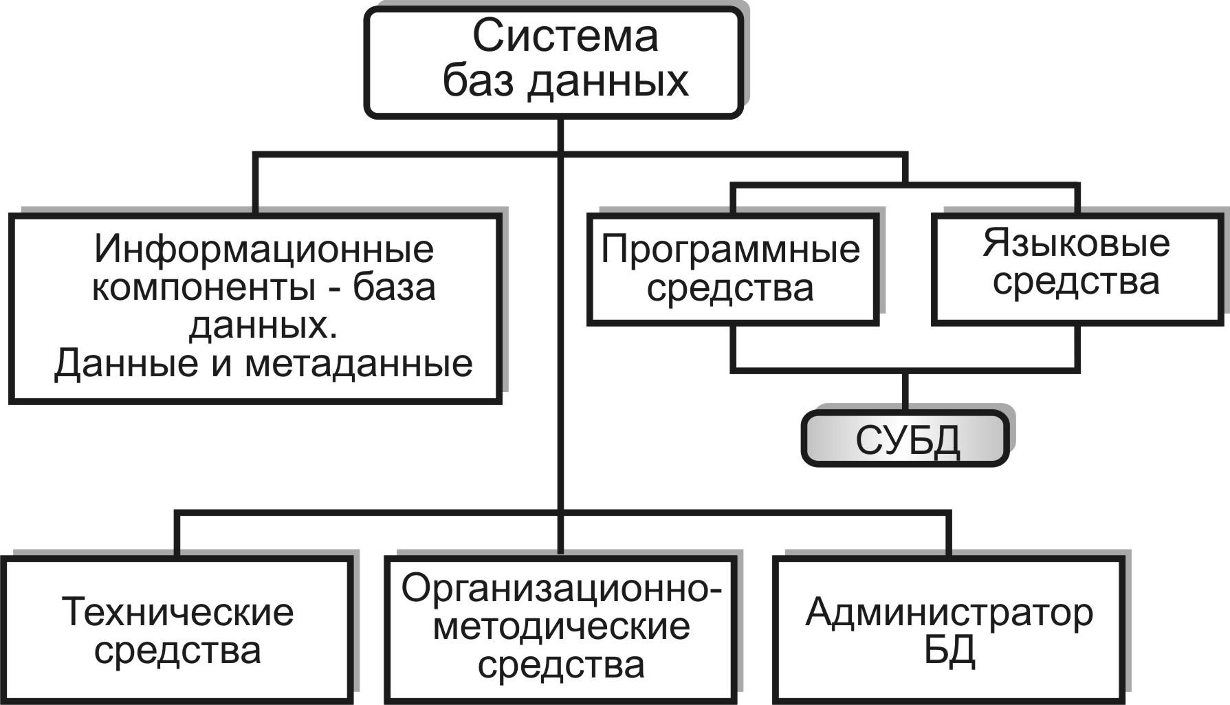 Как правильно выбрать базу данных nosql