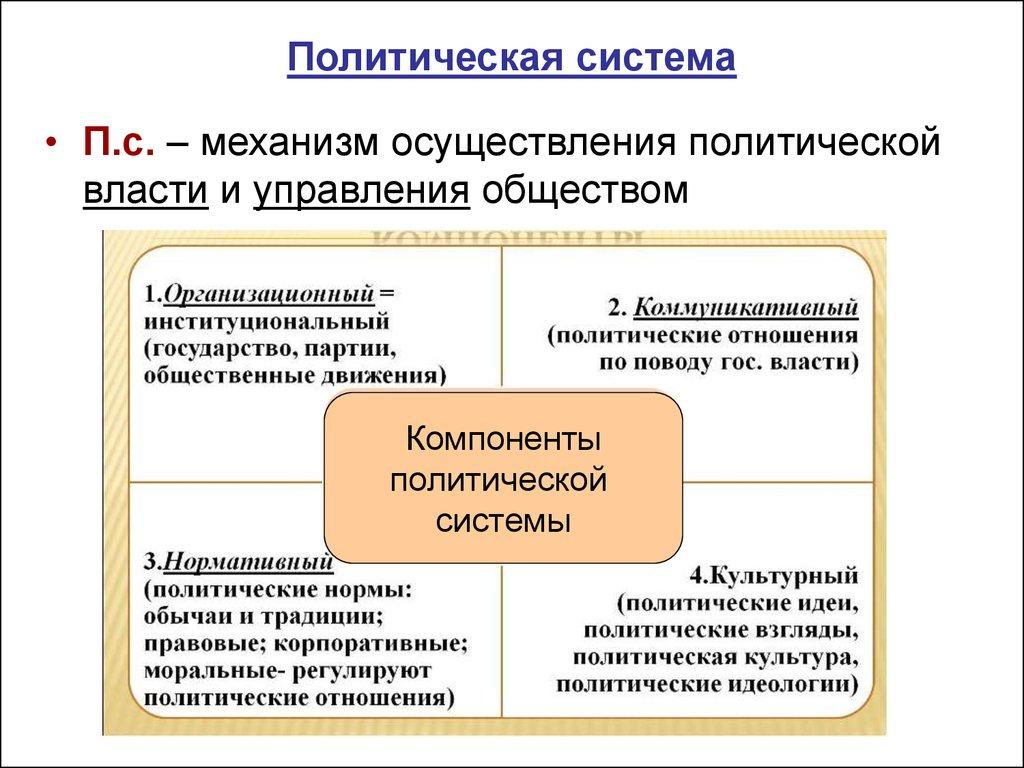 Политическая система   политология