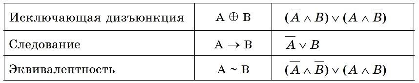 Логические операции и их свойства