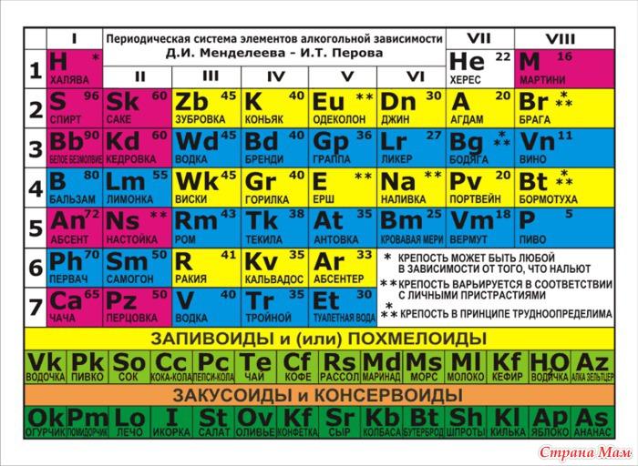 Урок 4. химические элементы в живых организмах