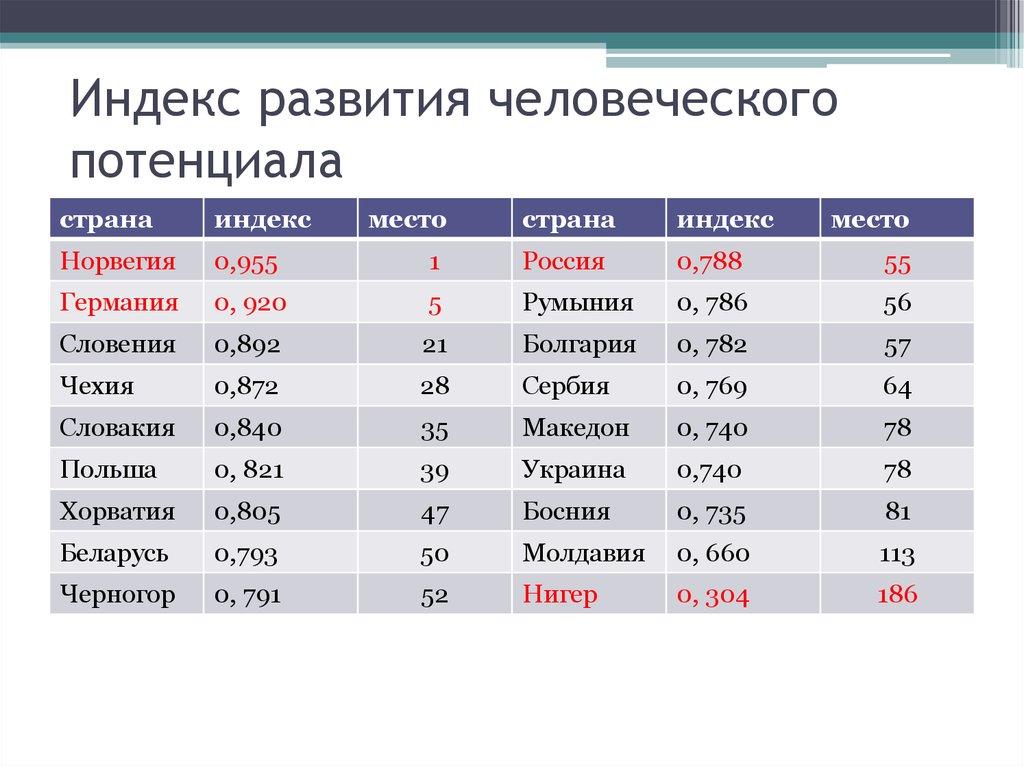 Список стран по индексу человеческого развития — википедия с видео // wiki 2