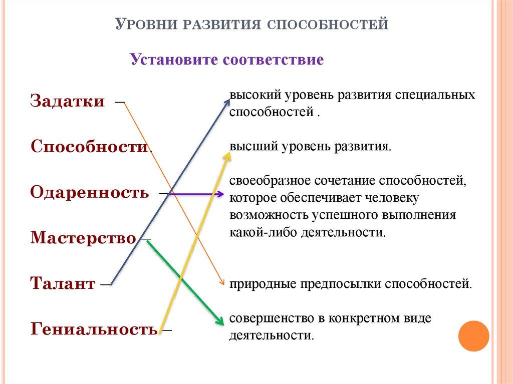 Понятие способностей, условия развития и уровни