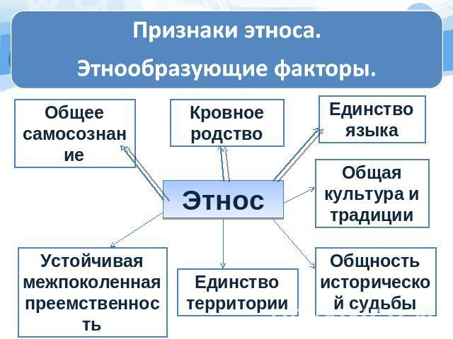 Что такое этногенез? этногенез восточных славян