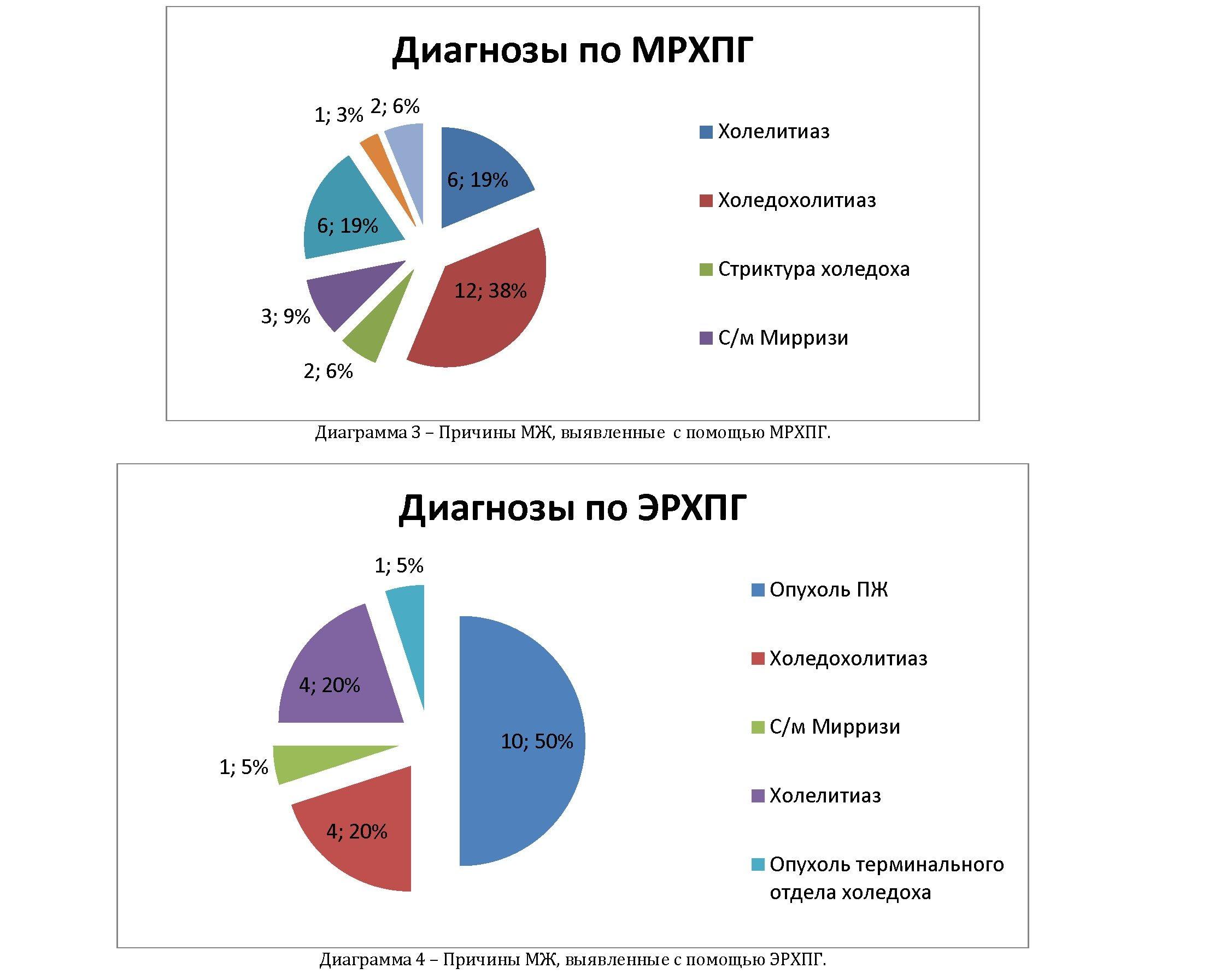 Ретроградная холангиопанкреатография в клинике «медицина 24/7»