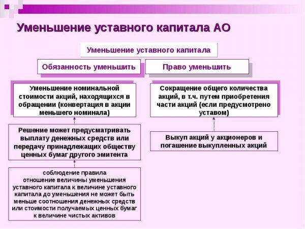 Уставной капитал ооо: размер и порядок формирования