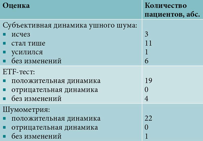 Что такое тиннитус и как его лечить pulmono.ru что такое тиннитус и как его лечить