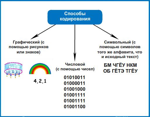 Что такое кодирование и декодирование? примеры. способы кодирования и декодирования информации числовой, текстовой и графической