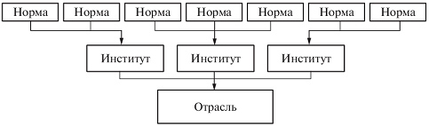 Система права — что это такое | ktonanovenkogo.ru