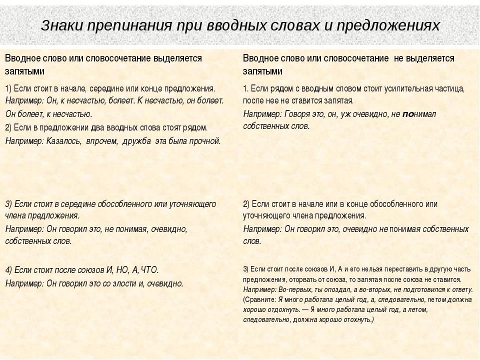 Вводные слова: значение вводных конструкций или обращений в русском языке, знаки препинания при них в предложениях и примеры этого