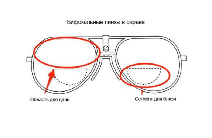 Мультифокальные очки - что это, особенности прогрессивных линз для очков