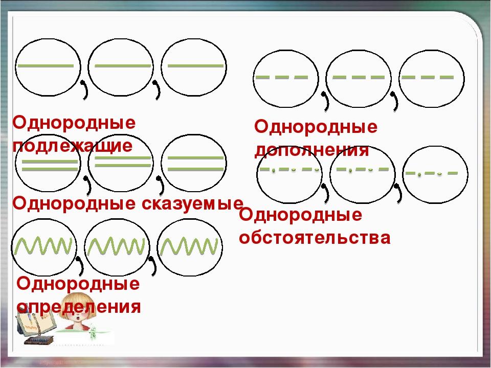 Однородные сказуемые – примеры, правило (русский язык, 4 класс)
