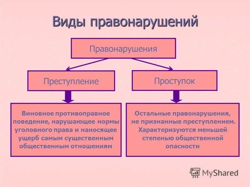 Примеры дисциплинарных проступков и ответственность за них