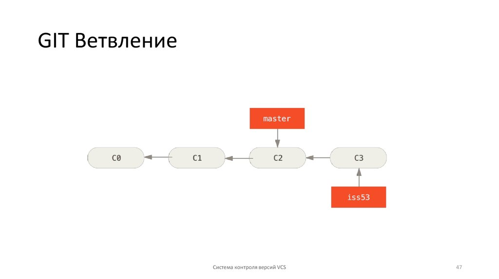 Githubflow: рабочийпроцесс гитхаба / хабр