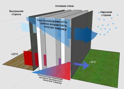 Теплопроводность материалов таблица, снип — свой дом