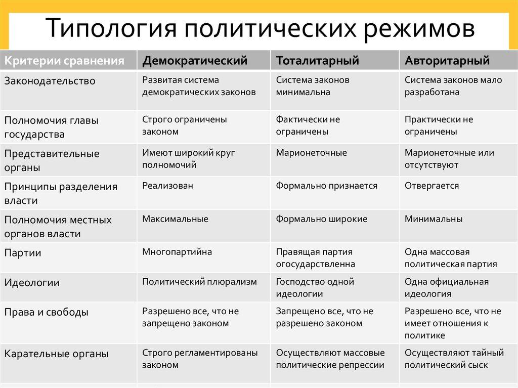 Политические режимы: демократический, авторитарный, тоталитарный