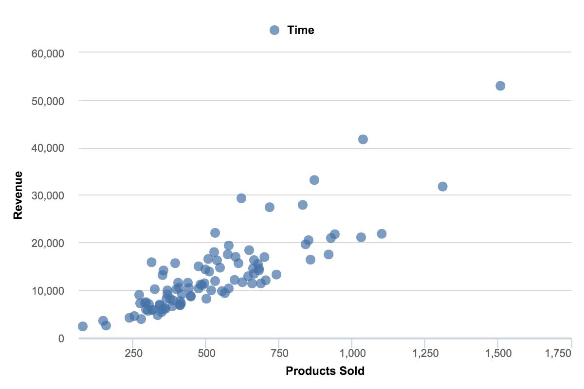 Строим графики и диаграммы в excel как про - cadelta.ru