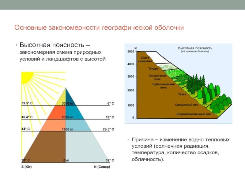 Этапы развития географической оболочки земли