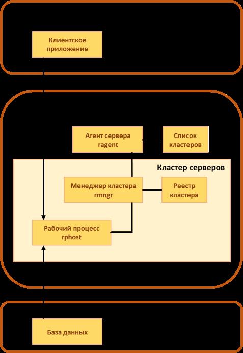 Кластеры в россии: как развивать, почему они важны  — реальное время