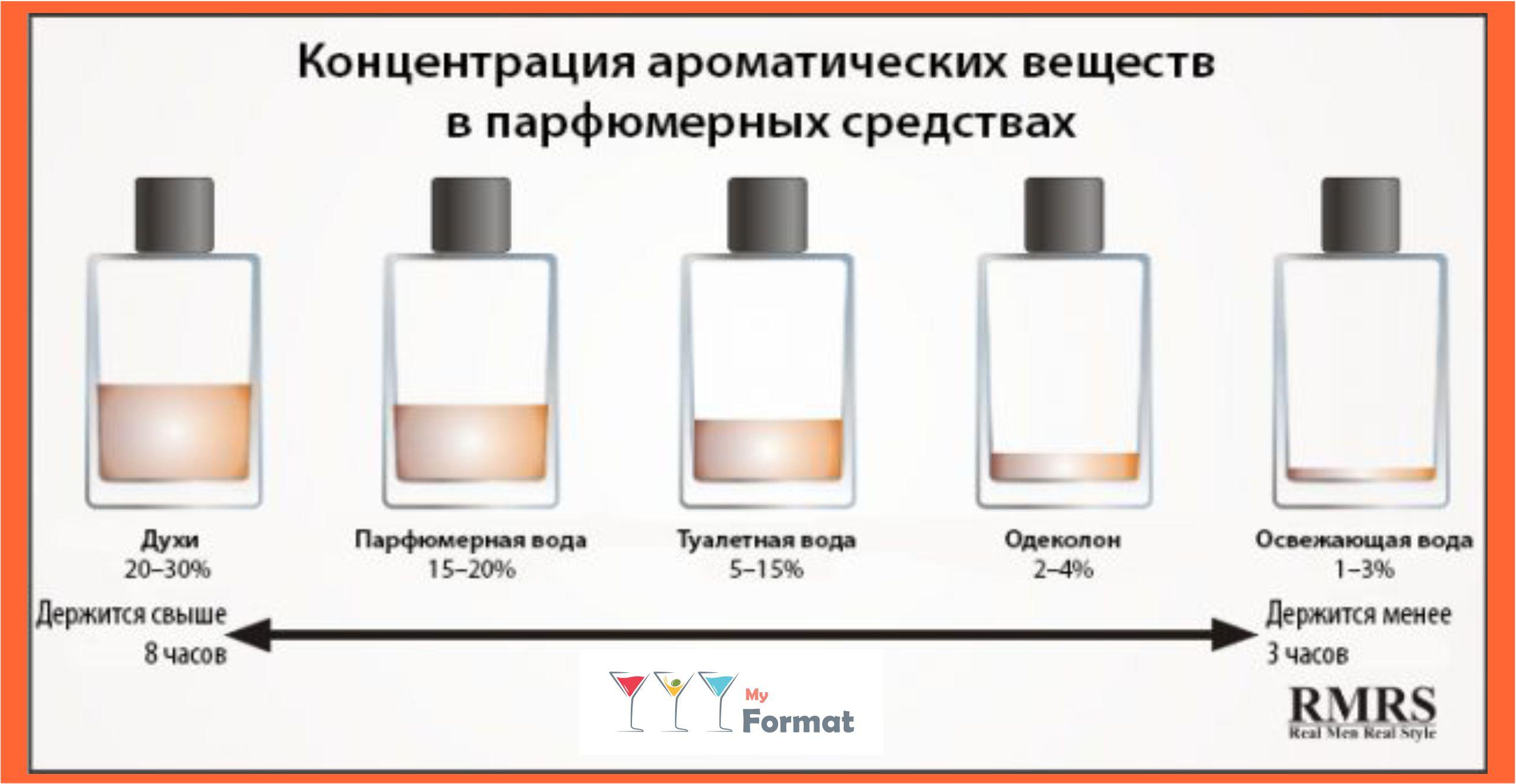 Как правильно выбрать духи (парфюм) для себя - как подобрать парфюм по нотам - aromacode
