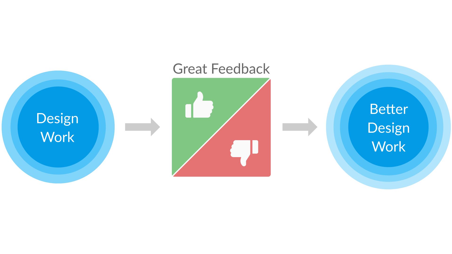 Что такое фидбек (feedback)