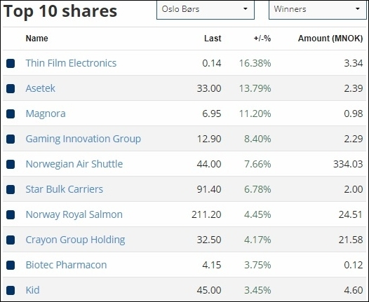 Etf: биржевые фонды, как они работают и какие etf можно купить на московской бирже