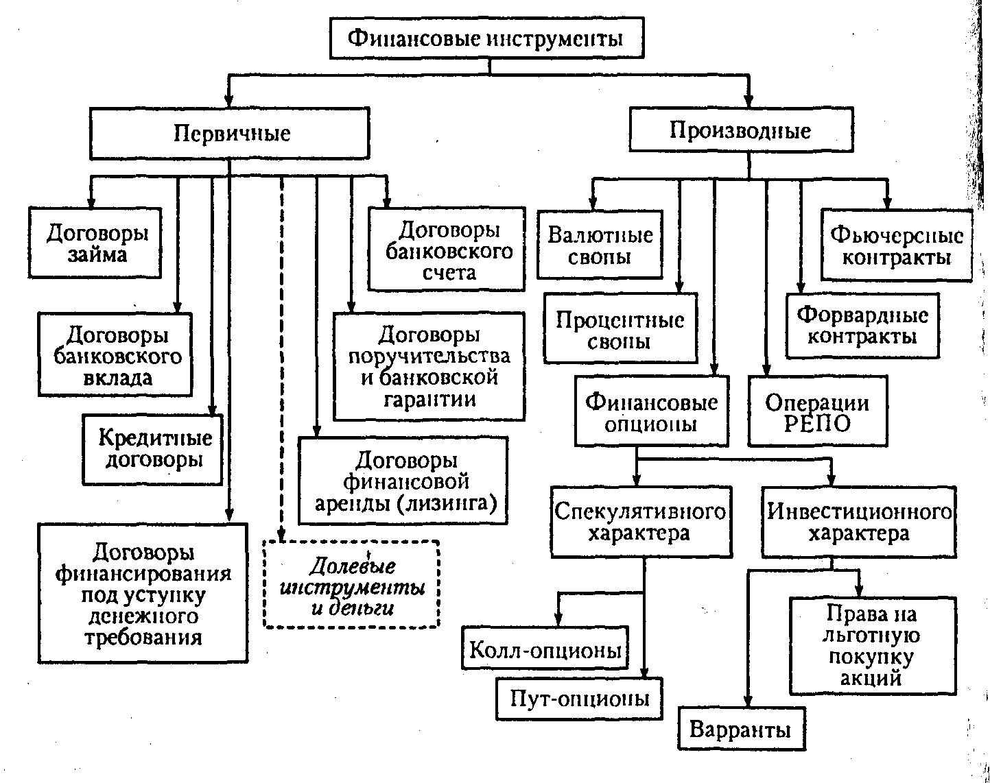Производный финансовый инструмент (дериватив, derivative)