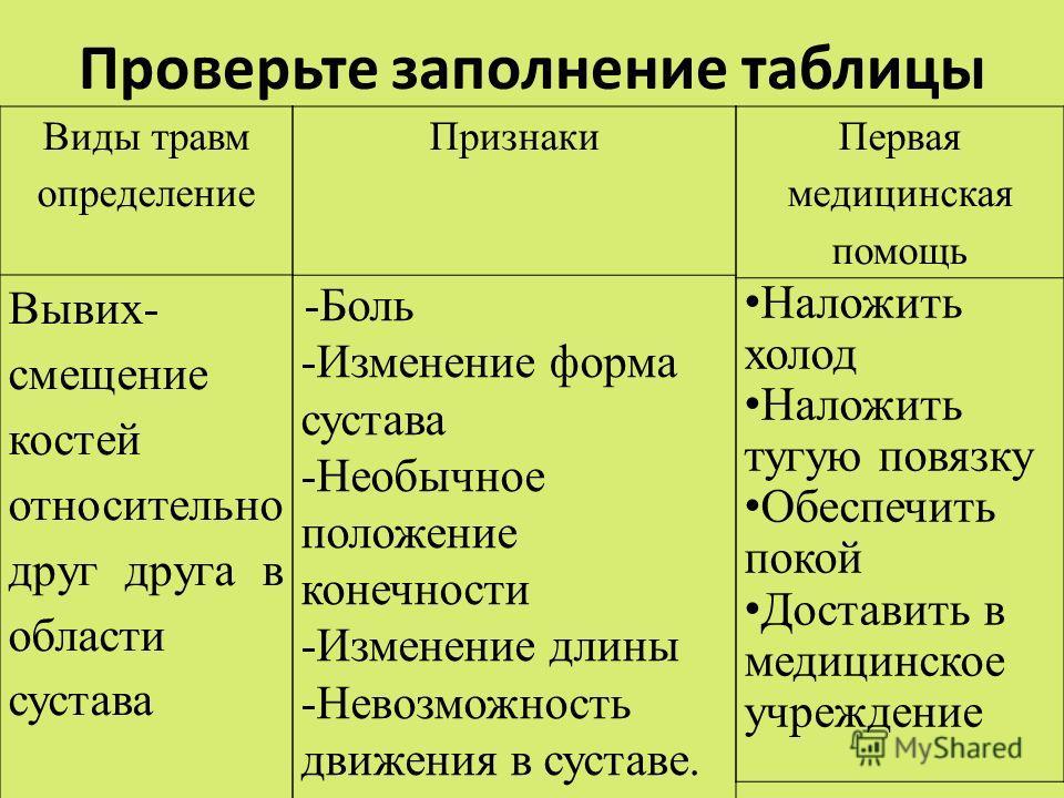 Перелом руки со смещением: срок срастания, лечение, открытый и закрытый перелом, реабилитация | perelomkocti.ru