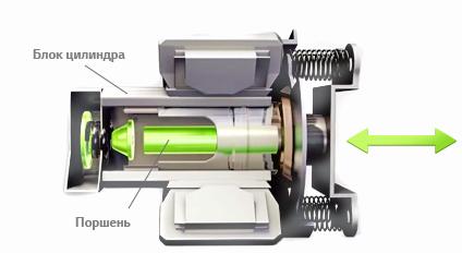 Линейный компрессор холодильника — что это, предназначение, принцип работы, отличие от инверторного