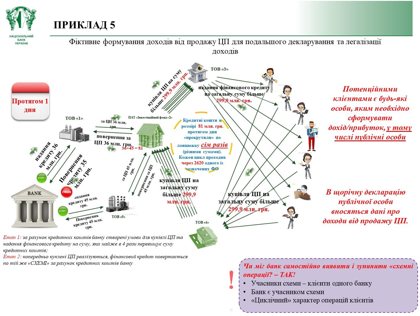Ответственность по статьям ук и коап рф за отмывание денег