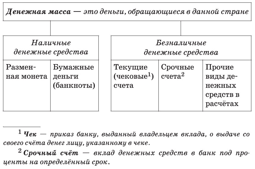 Денежная масса — это...  что такое денежная масса:  особенности и суть