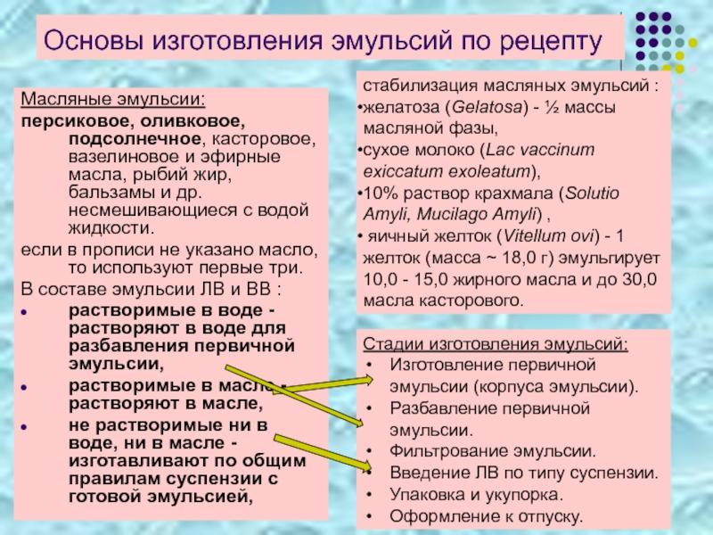 Эмульсия, свойства и характеристики, типы, получение и разрушение