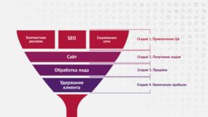 Что такое лиды в продажах и интернет маркетинге - подробный разбор