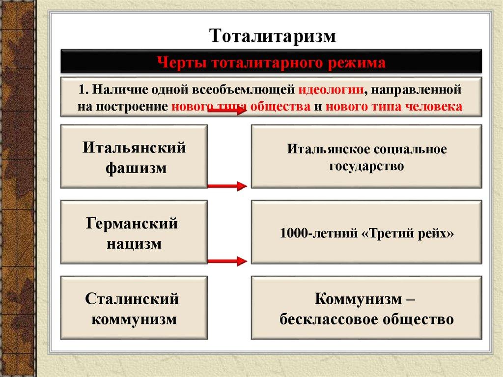 Где существует и что это такое тоталитарный режим: список и характеристика стран