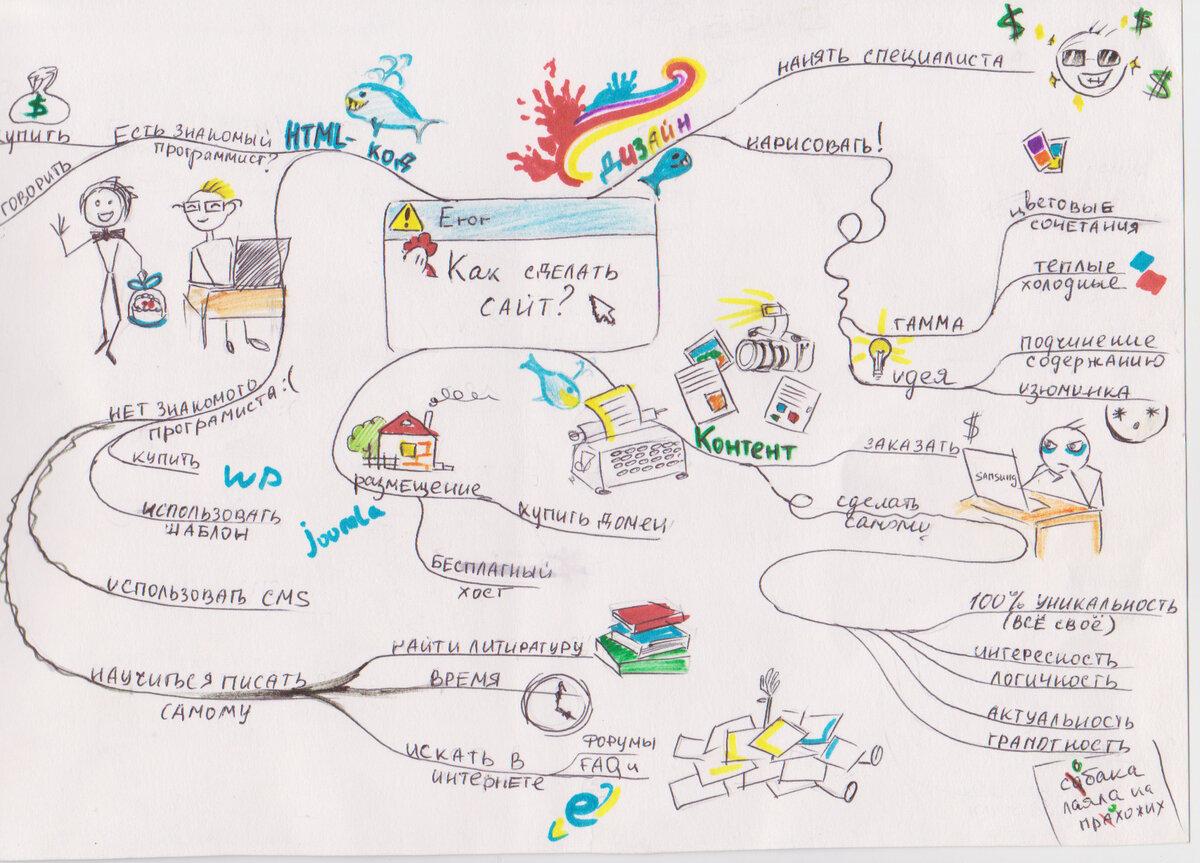 Интеллект-карты: область применения и рекомендации по составлению – конструктор успеха