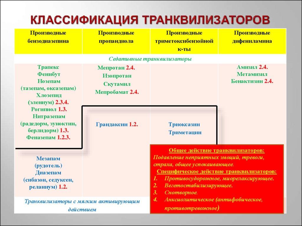 Транквилизаторы: популярные препараты, особенности применения
