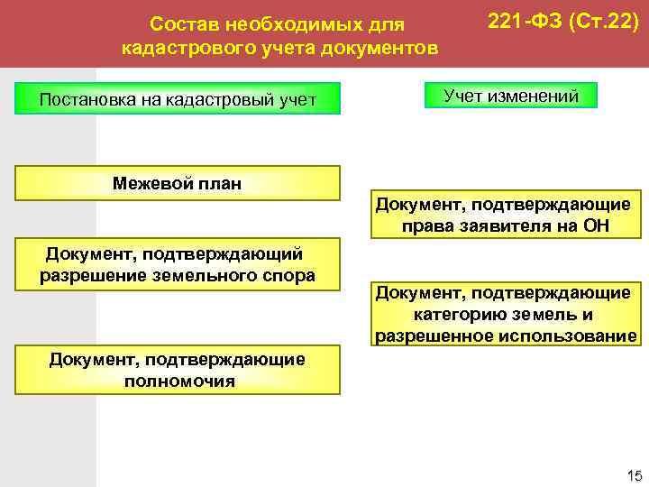 9 видов государственных кадастров