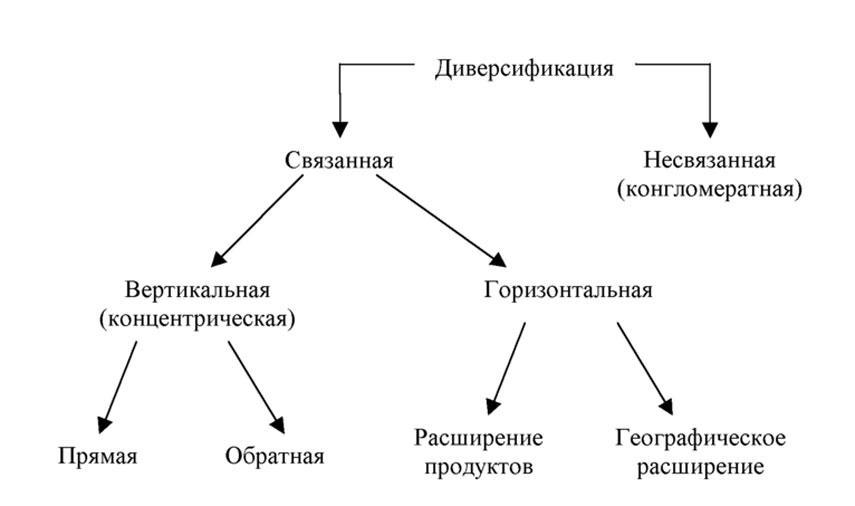 Диверсификация: определение, виды, примеры