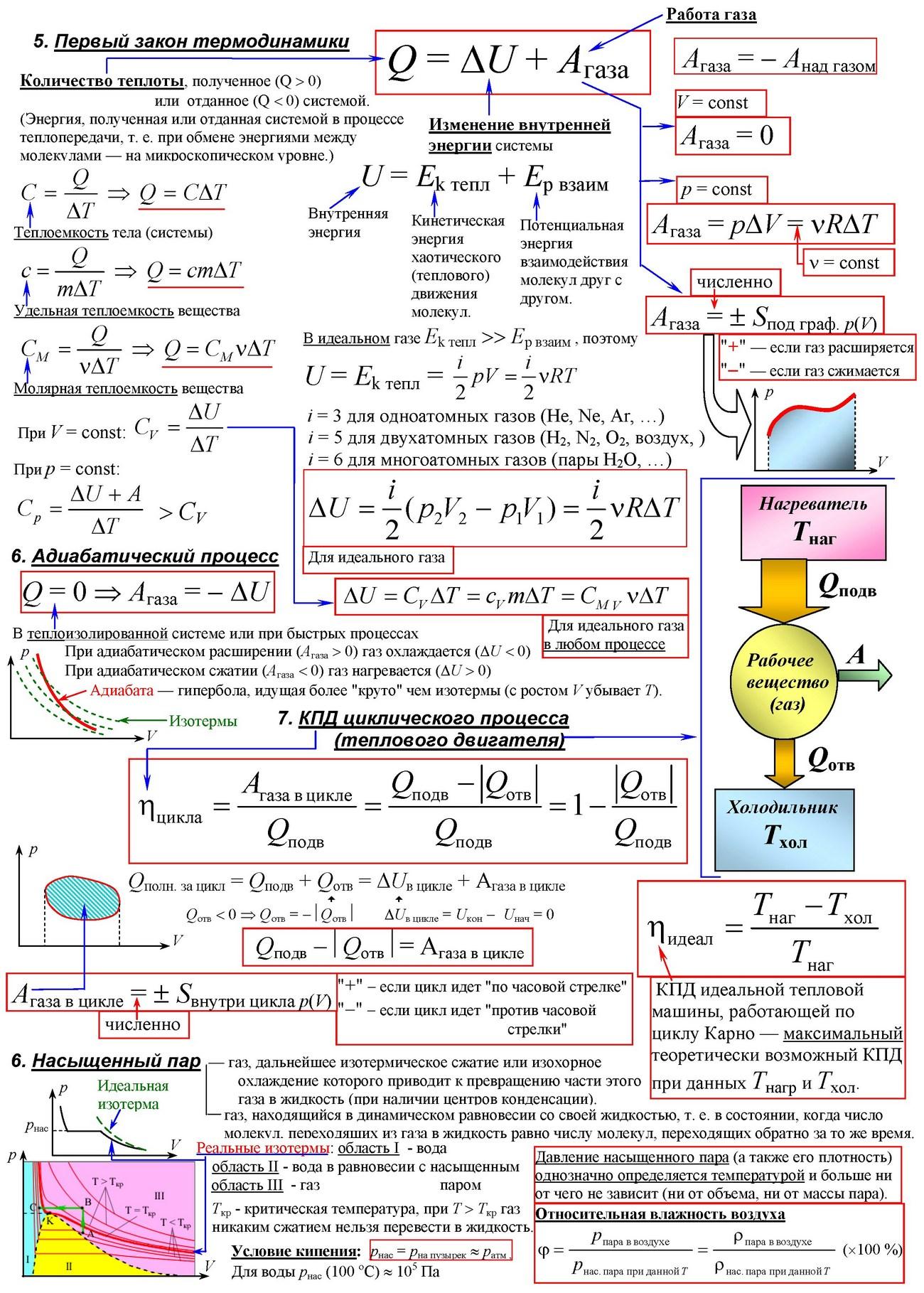 Термодинамика - физика - теория, тесты, формулы и задачи - обучение физике, онлайн подготовка к цт и егэ.