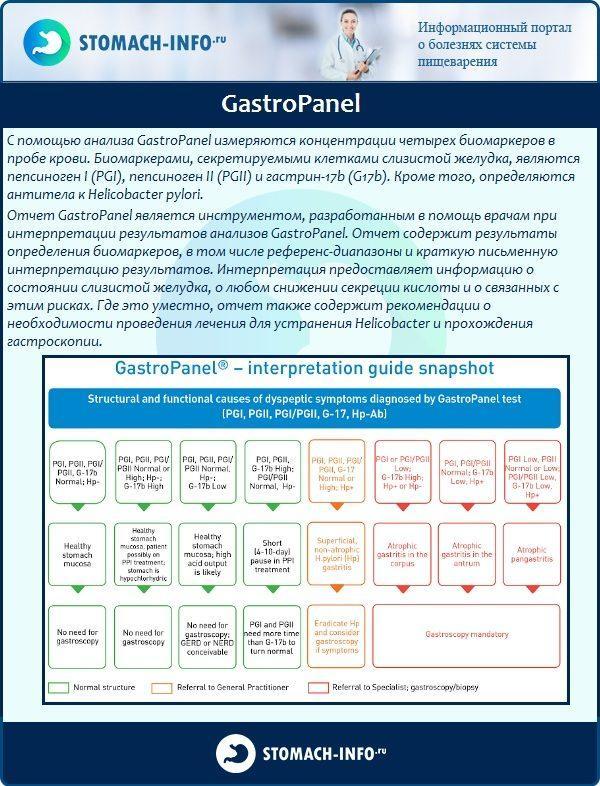 Гастропанель— отзывы гастроэнтерологов, расшифровка результатов