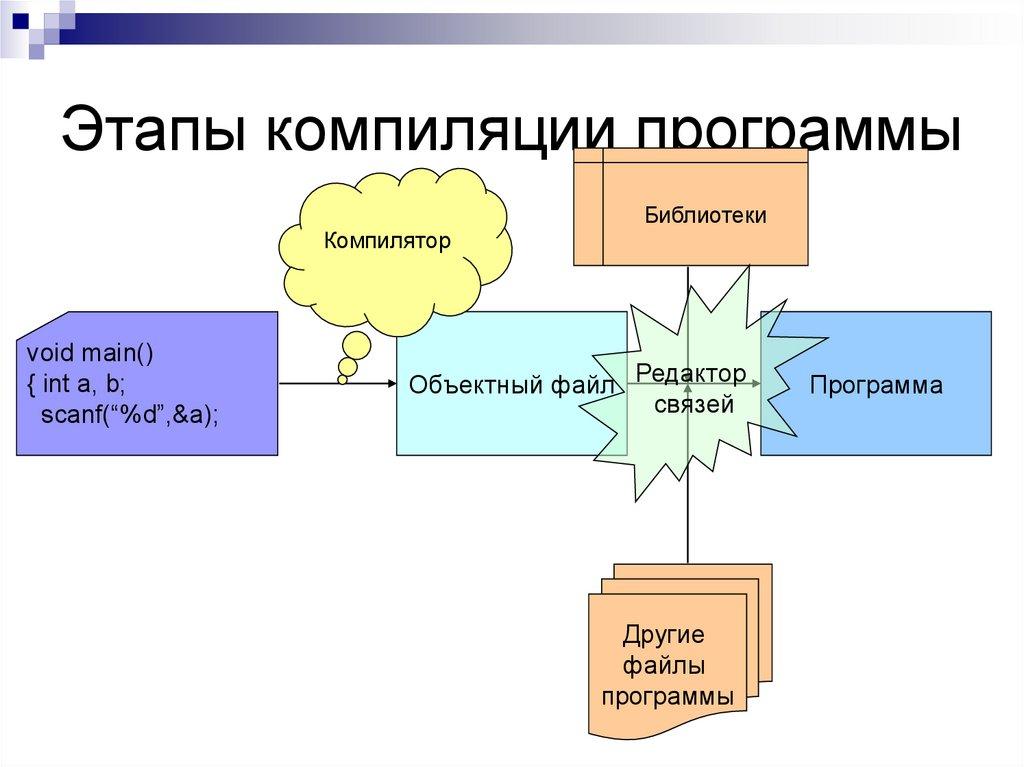 Ускорение сборки c и c++ проектов / блог компании pvs-studio / хабр
