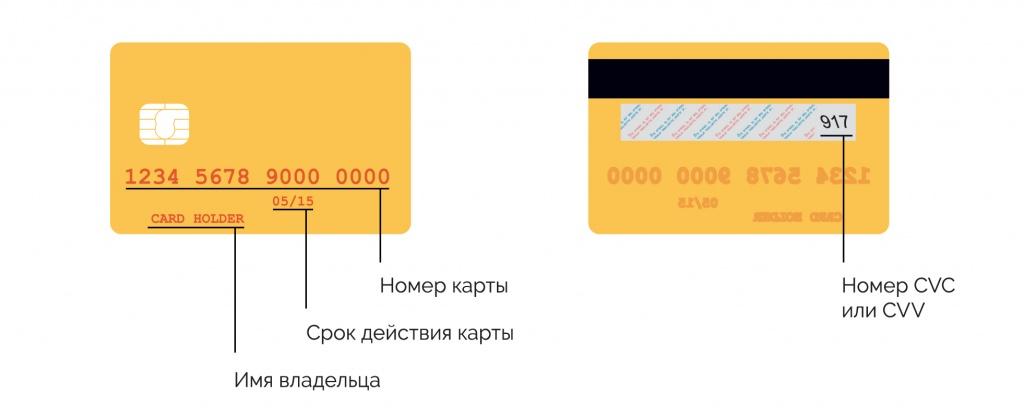 Коды cvv2 и cvc2 на картах сбербанка: что это?